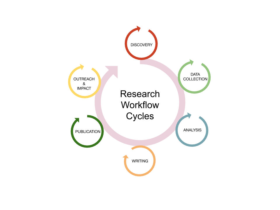../_images/Research_Workflow_Cycles.png