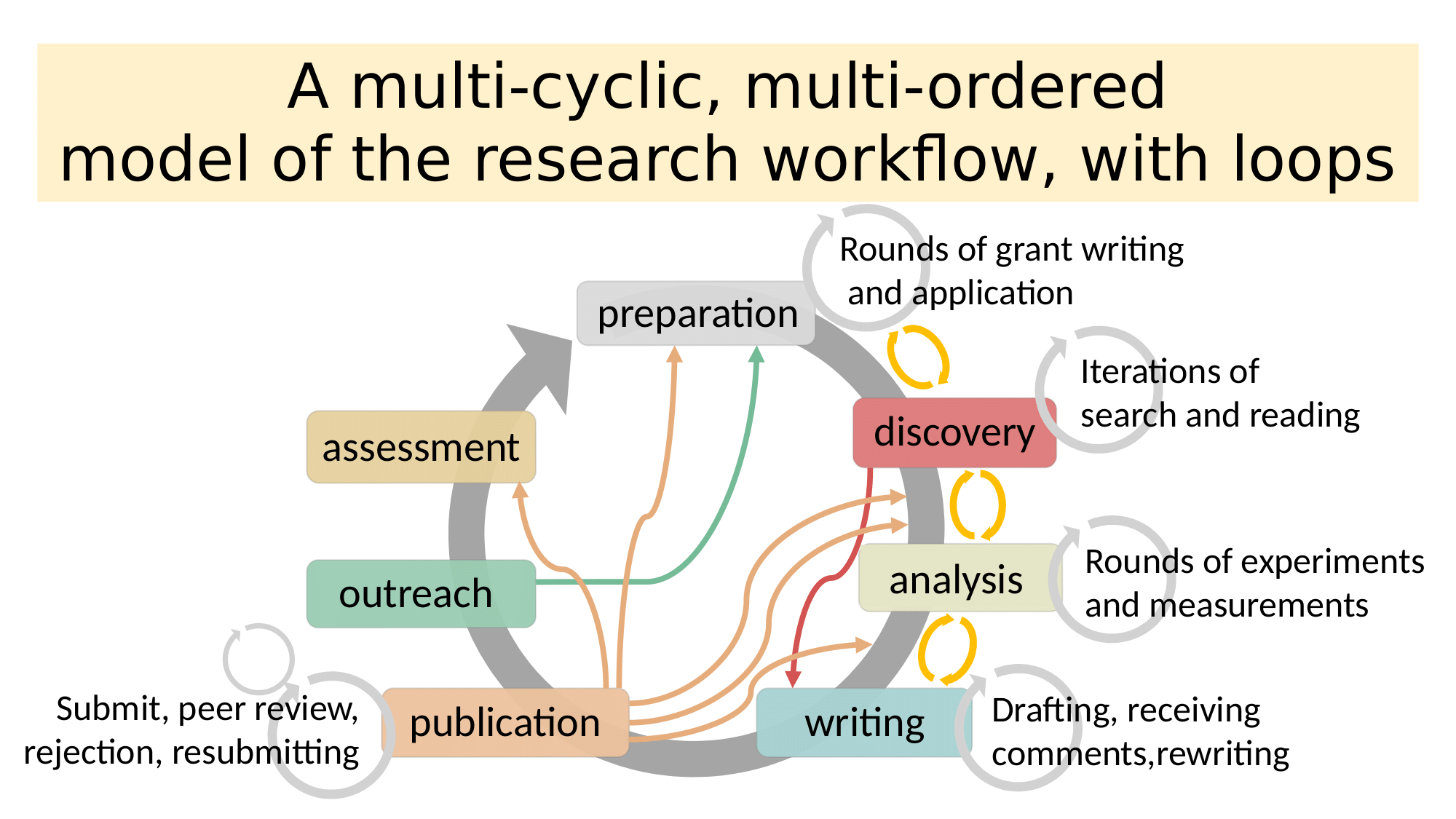 ../_images/multicycle_workflow.png